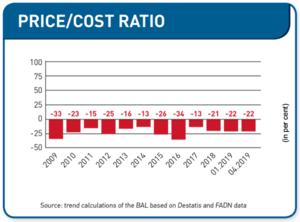 European Milk Board: Only 78% of milk production costs